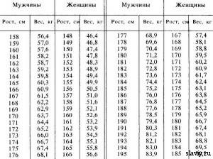 Соотношение веса, роста и возраста человека